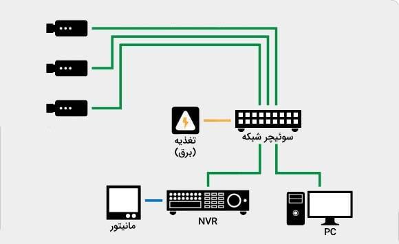 سیم کشی دوربین های تحت شبکه IP