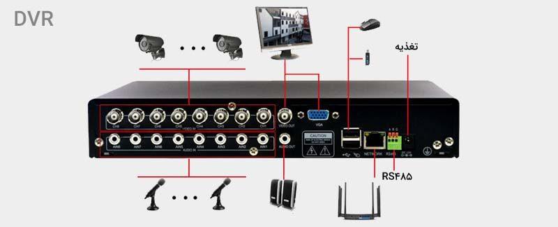 اتصالات DVR